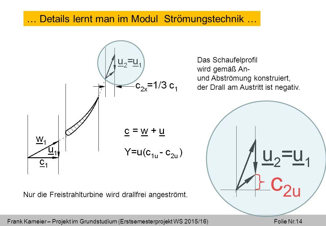 Frank Kameier – Projekt im Grundstudium (Erstsemesterprojekt WS 2015/16) Folie Nr.14 Das Schaufelprofil wird gemäß An- und Abströmung konstruiert, der Drall am Austritt ist negativ.