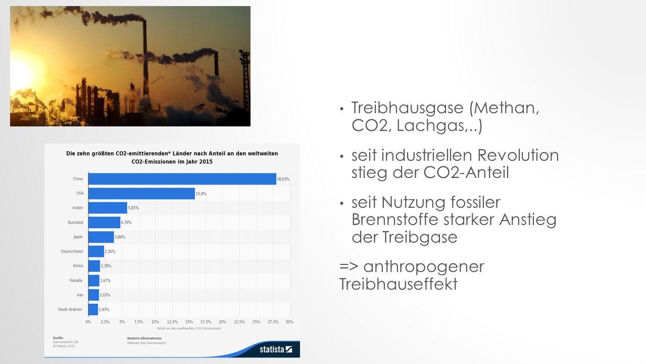 Treibhausgase (Methan, CO2, Lachgas,..) seit industriellen Revolution stieg der CO2-Anteil seit Nutzung fossiler Brennstoffe starker Anstieg der Treibgase => anthropogener Treibhauseffekt