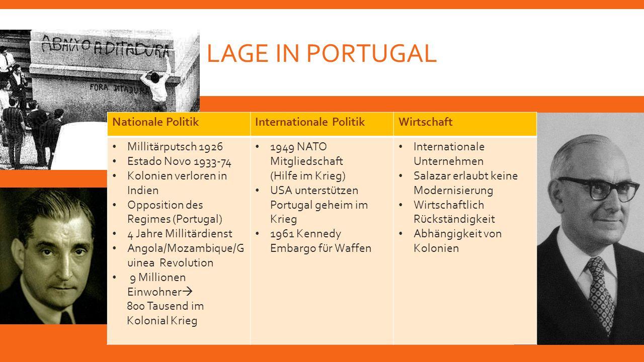 LAGE IN PORTUGAL Nationale PolitikInternationale PolitikWirtschaft Millitärputsch 1926 Estado Novo 1933-74 Kolonien verloren in Indien Opposition des
