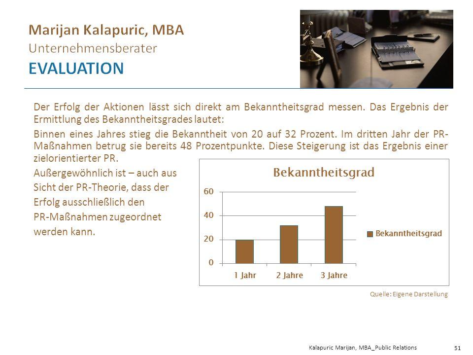 Kalapuric Marijan, MBA_Public Relations 51 Der Erfolg der Aktionen lässt sich direkt am Bekanntheitsgrad messen.