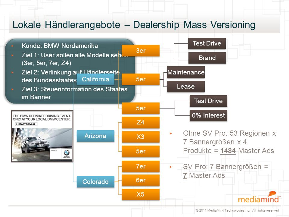 © 2011 MediaMind Technologies Inc.