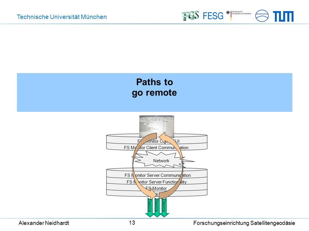 Technische Universität München Alexander Neidhardt Forschungseinrichtung Satellitengeodäsie 13 Paths to go remote FS Monitor Client GUI Network FS Mon