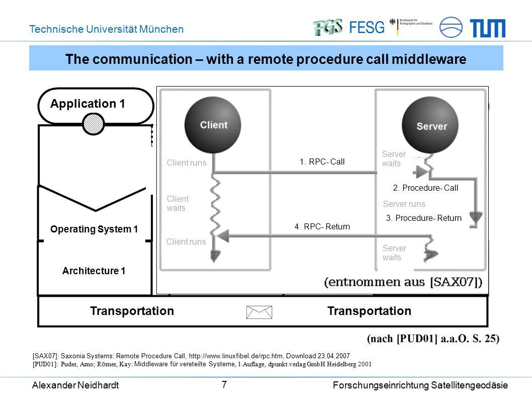 Technische Universität München Alexander Neidhardt Forschungseinrichtung Satellitengeodäsie 7 [SAX07]: Saxonia Systems: Remote Procedure Call, http://