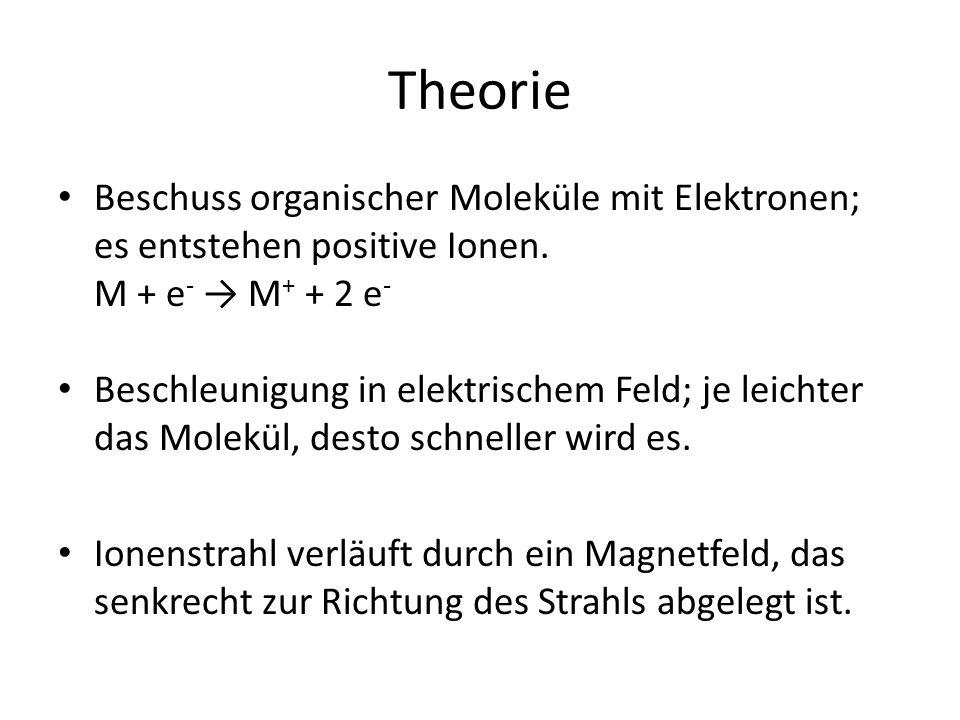 Theorie Beschuss organischer Moleküle mit Elektronen; es entstehen positive Ionen. M + e - → M + + 2 e - Beschleunigung in elektrischem Feld; je leich