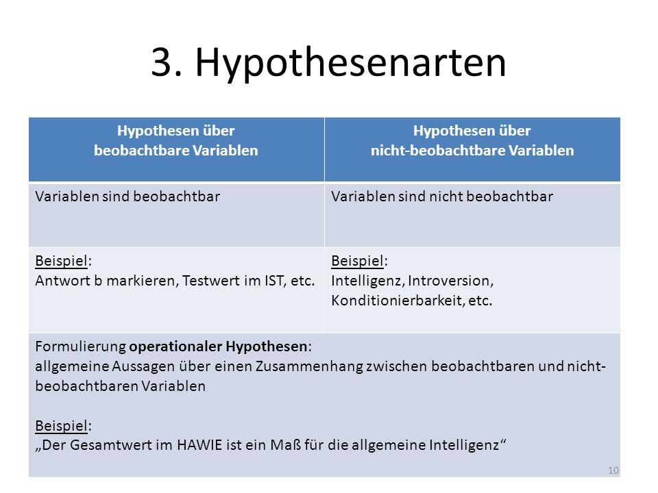3. Hypothesenarten Hypothesen über beobachtbare Variablen Hypothesen über nicht-beobachtbare Variablen Variablen sind beobachtbarVariablen sind nicht