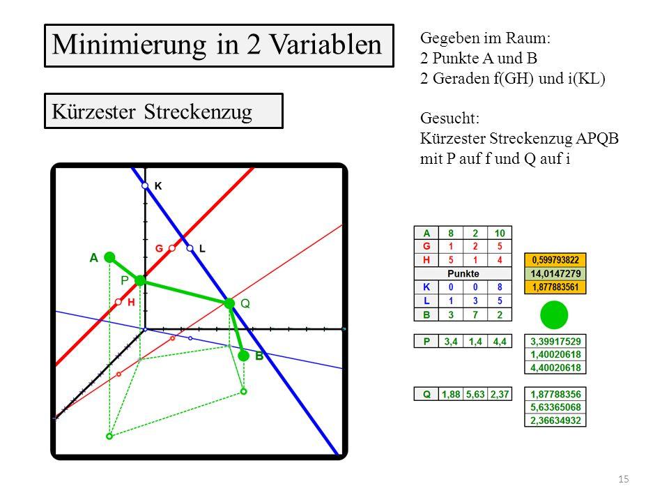Minimierung in 2 Variablen Gegeben im Raum: 2 Punkte A und B 2 Geraden f(GH) und i(KL) Gesucht: Kürzester Streckenzug APQB mit P auf f und Q auf i Kürzester Streckenzug 15