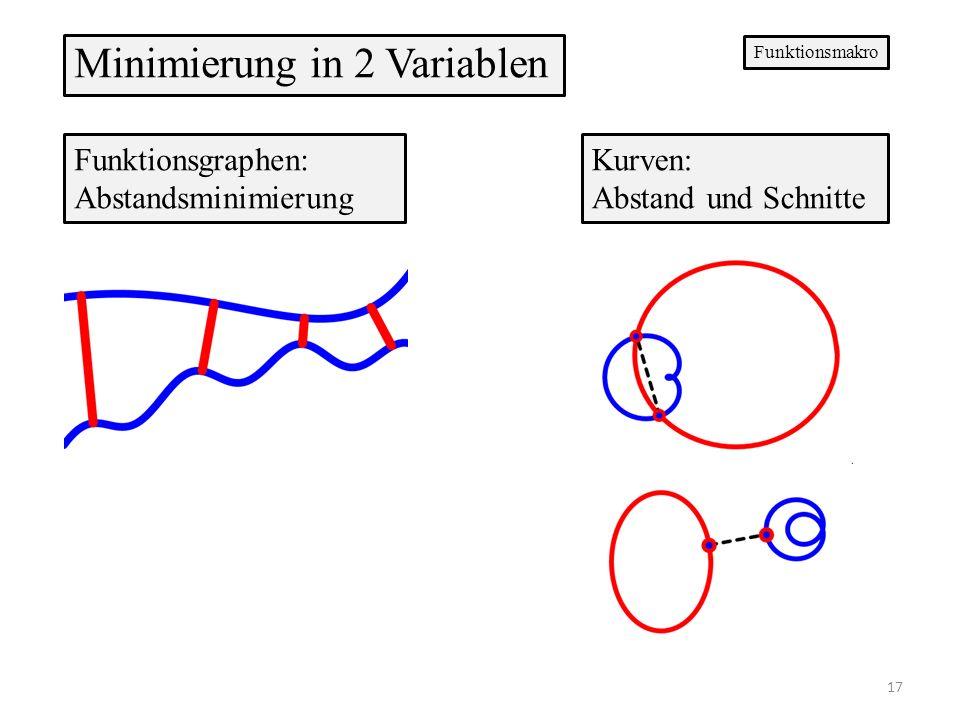 Funktionsgraphen: Abstandsminimierung Kurven: Abstand und Schnitte Minimierung in 2 Variablen Funktionsmakro 17