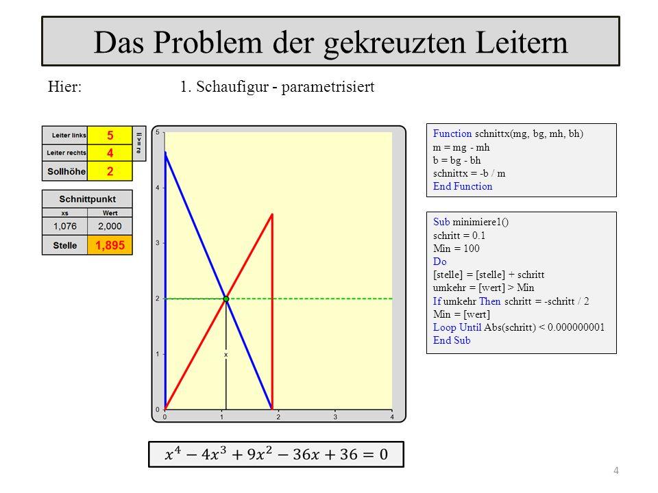 Sub minimiere1() schritt = 0.1 Min = 100 Do [stelle] = [stelle] + schritt umkehr = [wert] > Min If umkehr Then schritt = -schritt / 2 Min = [wert] Loop Until Abs(schritt) < 0.000000001 End Sub Function schnittx(mg, bg, mh, bh) m = mg - mh b = bg - bh schnittx = -b / m End Function Das Problem der gekreuzten Leitern Hier: 1.