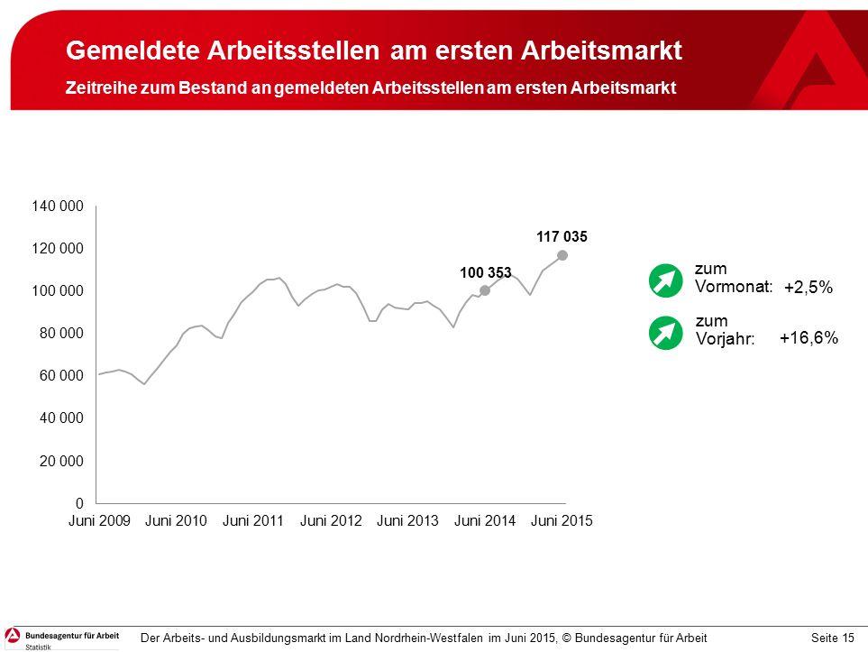 Seite 15 Gemeldete Arbeitsstellen am ersten Arbeitsmarkt Zeitreihe zum Bestand an gemeldeten Arbeitsstellen am ersten Arbeitsmarkt Der Arbeits- und Ausbildungsmarkt im Land Nordrhein-Westfalen im Juni 2015, © Bundesagentur für Arbeit +2,5% +16,6% zum Vormonat: zum Vorjahr:
