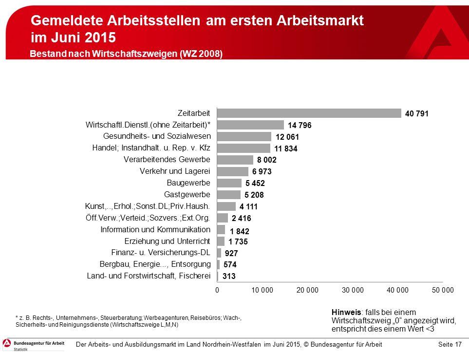 Seite 17 Gemeldete Arbeitsstellen am ersten Arbeitsmarkt im Juni 2015 Juni 2015 Der Arbeits- und Ausbildungsmarkt im Land Nordrhein-Westfalen im Juni 2015, © Bundesagentur für Arbeit Bestand nach Wirtschaftszweigen (WZ 2008) * z.