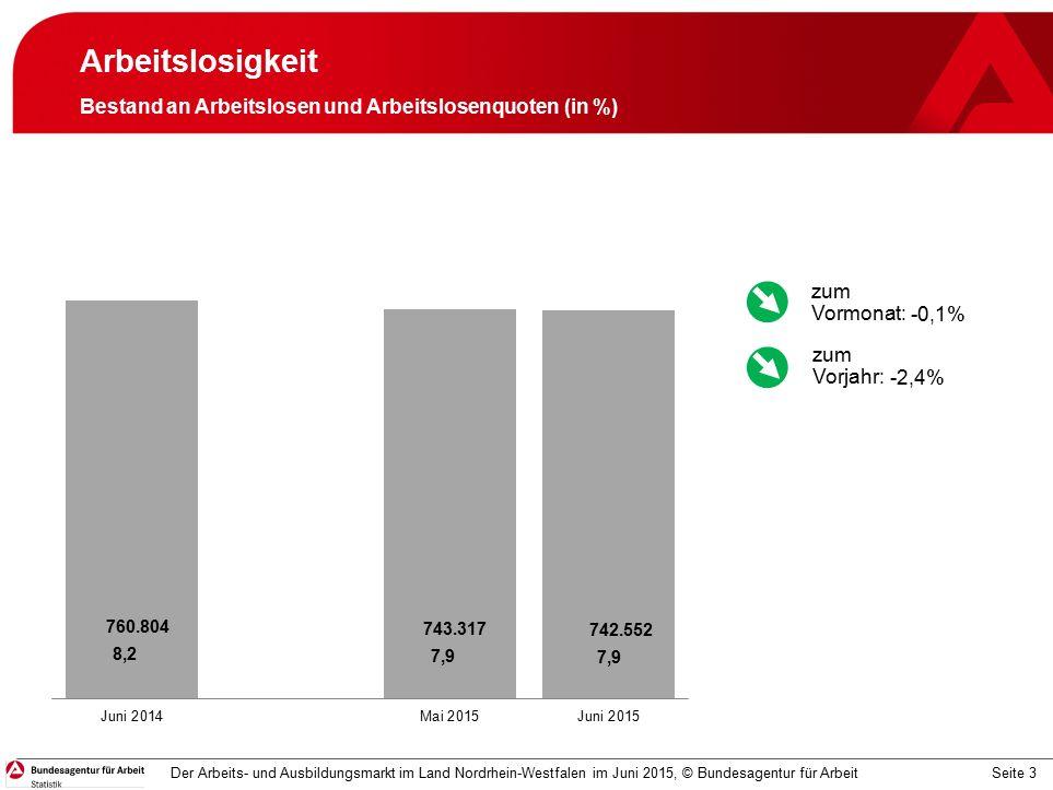 Seite 4 Arbeitslosigkeit Zeitreihe zum Bestand an Arbeitslosen Der Arbeits- und Ausbildungsmarkt im Land Nordrhein-Westfalen im Juni 2015, © Bundesagentur für Arbeit -0,1% -2,4% zum Vormonat: zum Vorjahr: