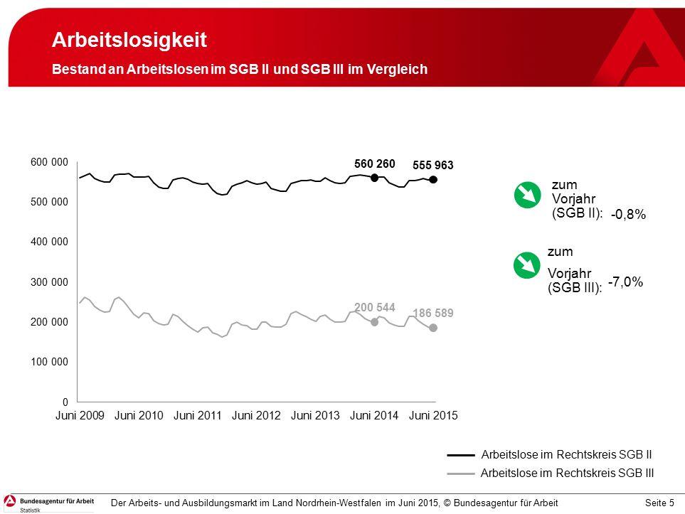 Seite 5 Arbeitslosigkeit Bestand an Arbeitslosen im SGB II und SGB III im Vergleich Der Arbeits- und Ausbildungsmarkt im Land Nordrhein-Westfalen im Juni 2015, © Bundesagentur für Arbeit Arbeitslose im Rechtskreis SGB II Arbeitslose im Rechtskreis SGB III -0,8% -7,0% zum Vorjahr (SGB II): zum Vorjahr (SGB III):
