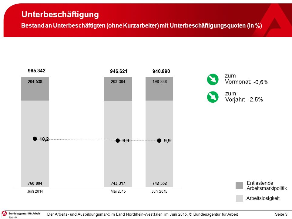 Seite 9 Unterbeschäftigung Der Arbeits- und Ausbildungsmarkt im Land Nordrhein-Westfalen im Juni 2015, © Bundesagentur für Arbeit Bestand an Unterbeschäftigten (ohne Kurzarbeiter) mit Unterbeschäftigungsquoten (in %) Entlastende Arbeitsmarktpolitik Arbeitslosigkeit -0,6% -2,5% zum Vormonat: zum Vorjahr: