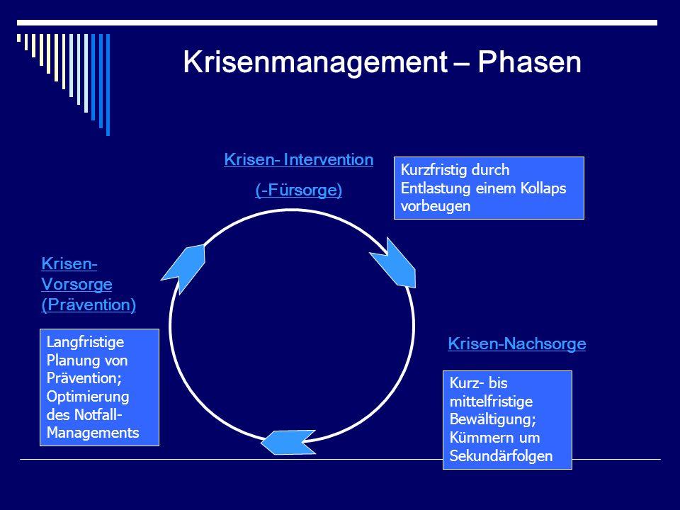 Krisenmanagement – Phasen Krisen- Intervention (-Fürsorge) Krisen-Nachsorge Krisen- Vorsorge (Prävention) Kurz- bis mittelfristige Bewältigung; Kümmer