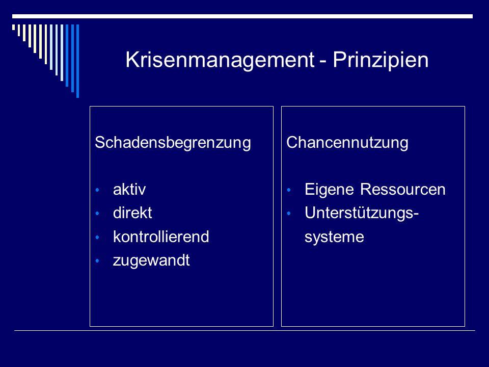 Krisenmanagement - Prinzipien Schadensbegrenzung aktiv direkt kontrollierend zugewandt Chancennutzung Eigene Ressourcen Unterstützungs- systeme