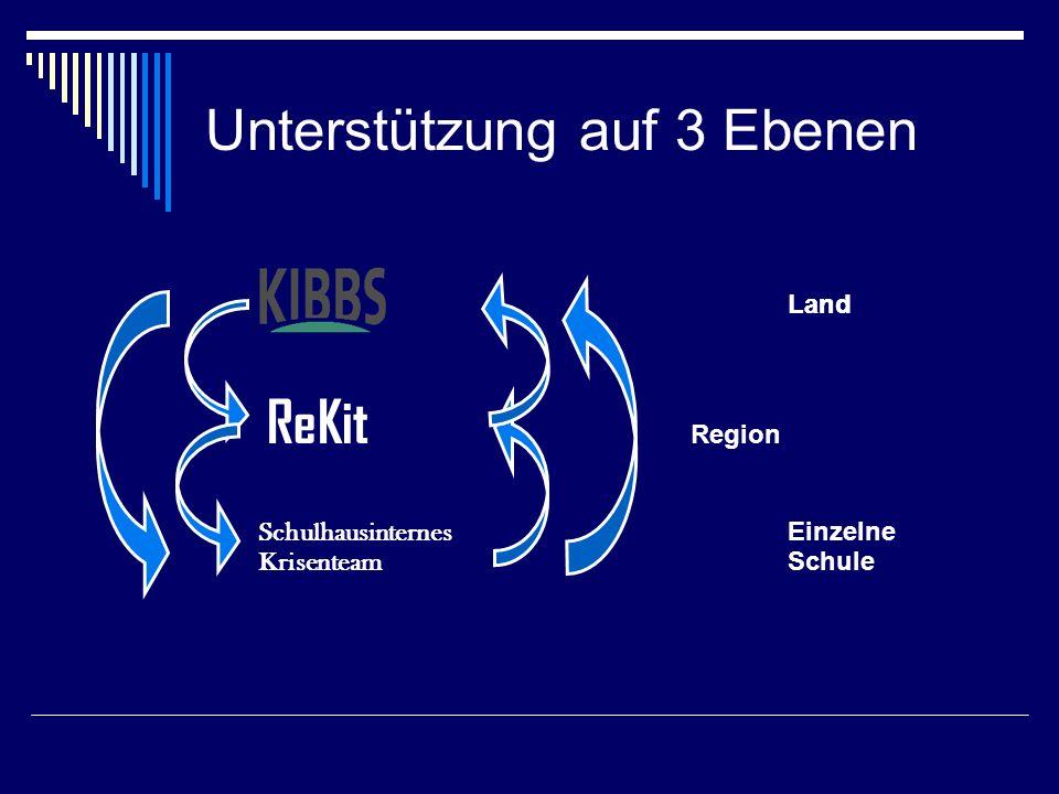 Unterstützung auf 3 Ebenen KIBBSLand Land ReKit Region Schulhausinternes Einzelne Krisenteam Schule