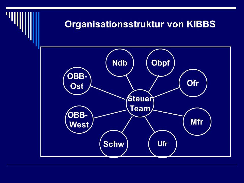 Organisationsstruktur von KIBBS OBB- Ost OBB- West Schw Ufr Mfr Steuer Team ObpfNdb Ofr