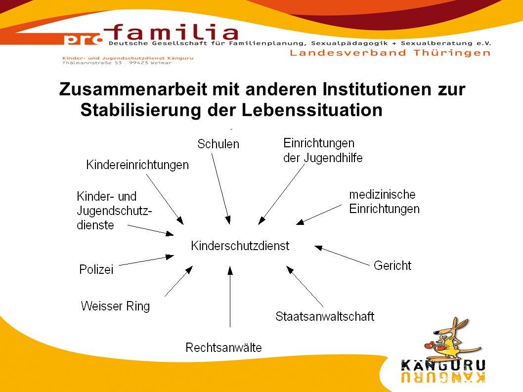 Zusammenarbeit mit anderen Institutionen zur Stabilisierung der Lebenssituation
