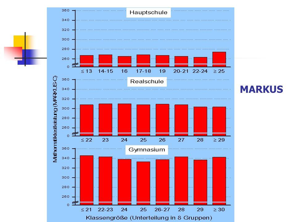 Elterliche Schulabschluss und Mathematikleistung? MARKUS