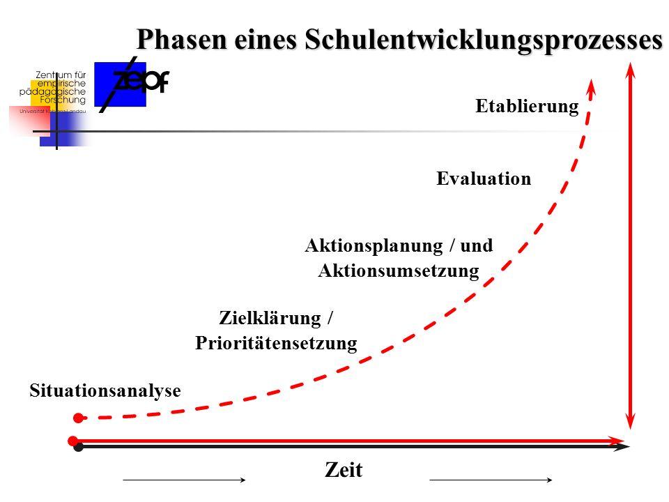 Zeit Situationsanalyse Zielklärung / Prioritätensetzung Aktionsplanung / und Aktionsumsetzung Evaluation Etablierung Phasen eines Schulentwicklungsprozesses
