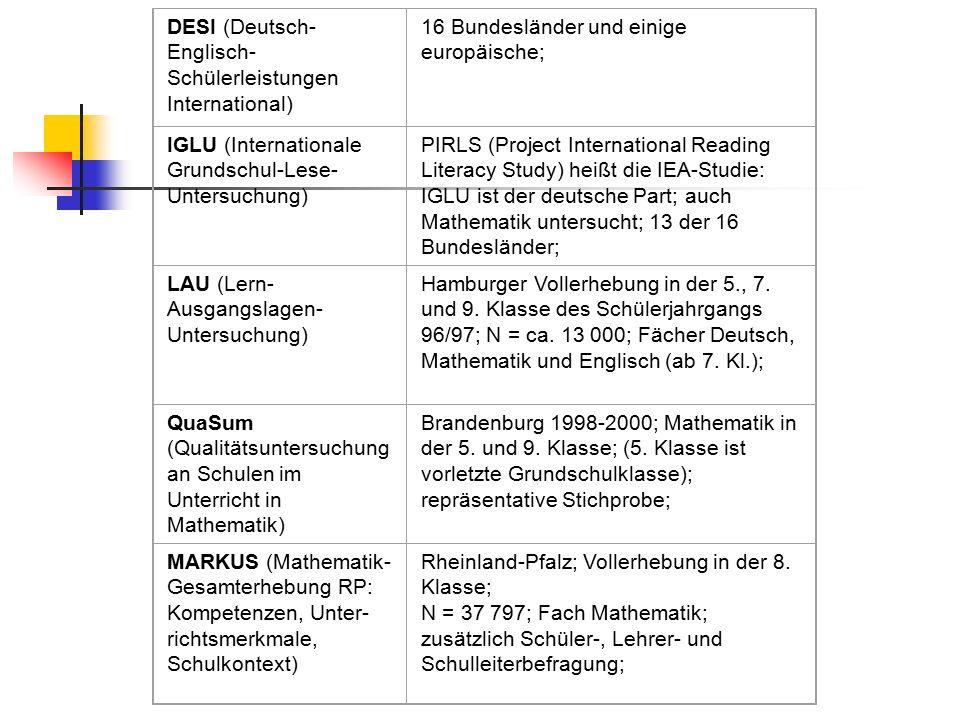 DESI (Deutsch- Englisch- Schülerleistungen International) 16 Bundesländer und einige europäische; IGLU (Internationale Grundschul-Lese- Untersuchung) PIRLS (Project International Reading Literacy Study) heißt die IEA-Studie: IGLU ist der deutsche Part; auch Mathematik untersucht; 13 der 16 Bundesländer; LAU (Lern- Ausgangslagen- Untersuchung) Hamburger Vollerhebung in der 5., 7.