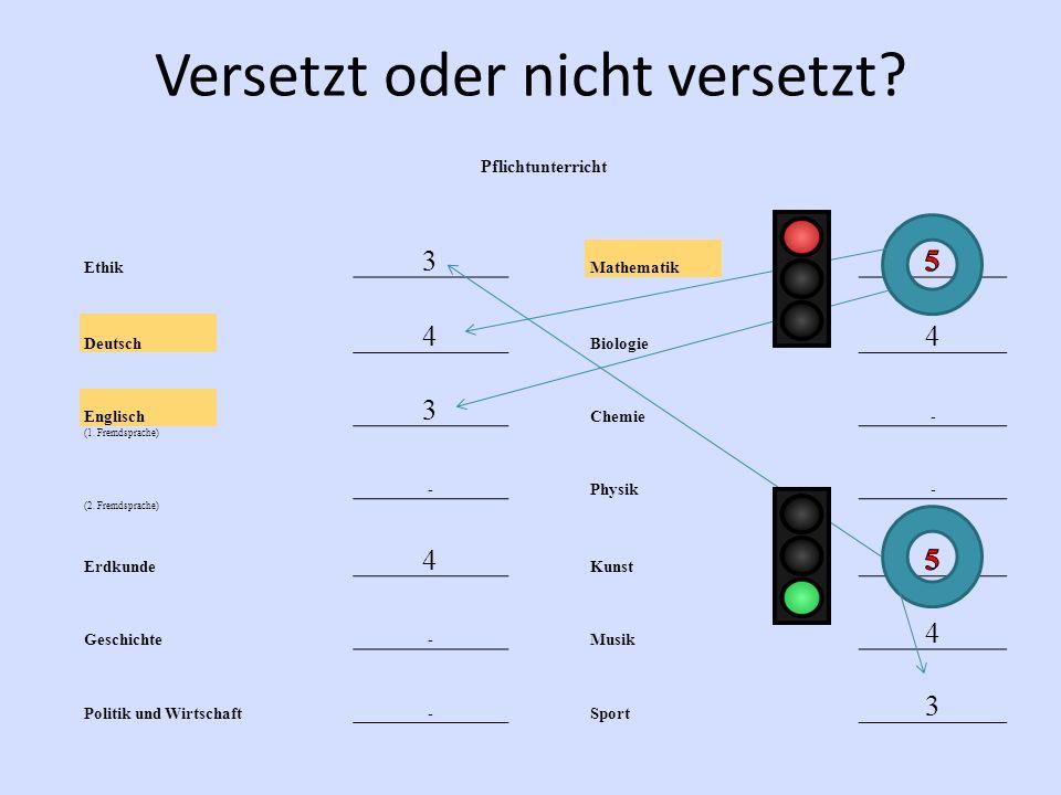 Versetzt oder nicht versetzt? Pflichtunterricht Ethik 3 Mathematik 4 Biologie 4 Deutsch 3 Chemie- Englisch (1. Fremdsprache) -Physik- (2. Fremdsprache
