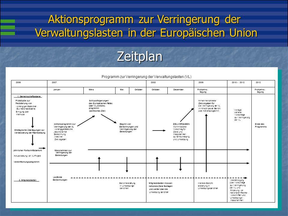 Aktionsprogramm zur Verringerung der Verwaltungslasten in der Europäischen Union Zeitplan Verständigung über Vorschläge zur Verringerung der VL und Änderung von nationalen Rechts- vorschriften und Umsetzungs- massnahmen Vorlage weiterer Vorschläge zur Verringerung der VL 2010-2012 Ende des Programms ZIELVORGABEN Kommissions- Vorschlag für Ziele und Massnahmen zur Entscheidung und Umsetzung DezemberOktober 1.