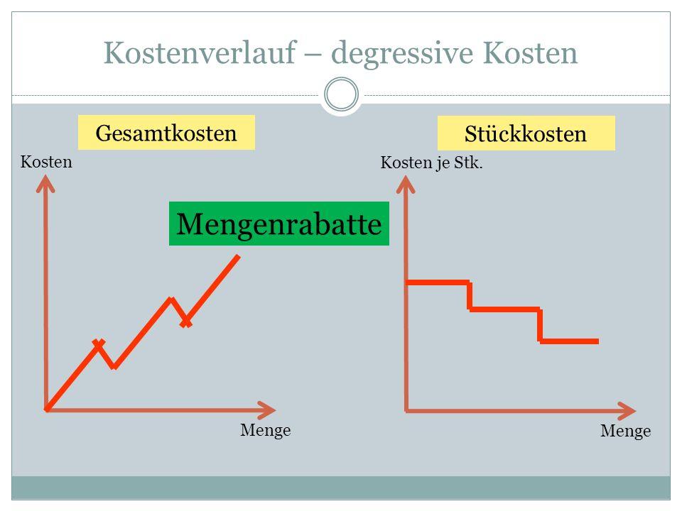 Kostenverlauf – degressive Kosten Kosten Menge Gesamtkosten Kosten je Stk. Menge Stückkosten Mengenrabatte