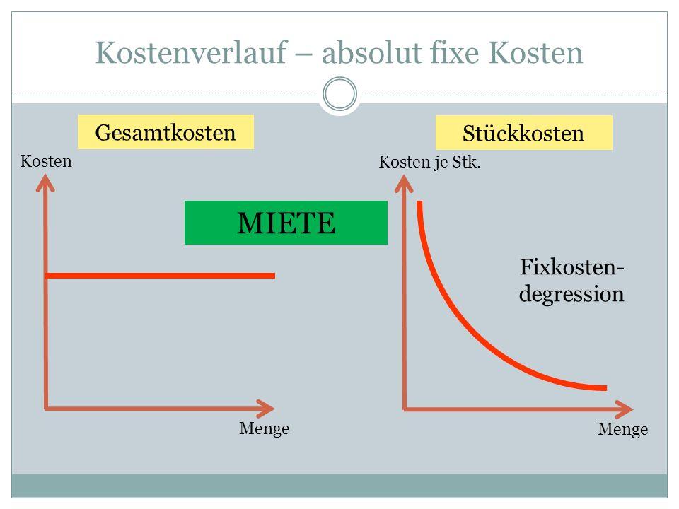 Kostenverlauf – absolut fixe Kosten Kosten Menge Gesamtkosten Kosten je Stk. Menge Stückkosten Fixkosten- degression MIETE