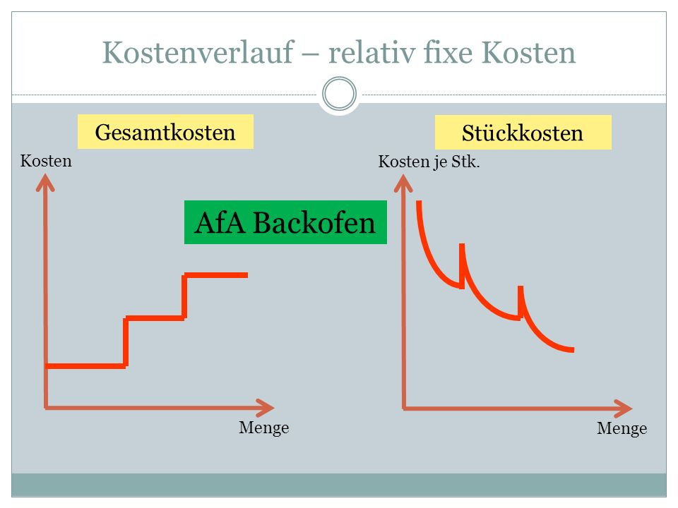 Kostenverlauf – relativ fixe Kosten Kosten Menge Gesamtkosten Kosten je Stk. Menge Stückkosten AfA Backofen