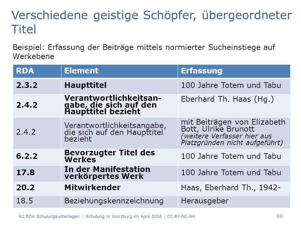 88 RDAElementErfassung 2.3.2Haupttitel100 Jahre Totem und Tabu 2.4.2 Verantwortlichkeitsan- gabe, die sich auf den Haupttitel bezieht Eberhard Th. Haa