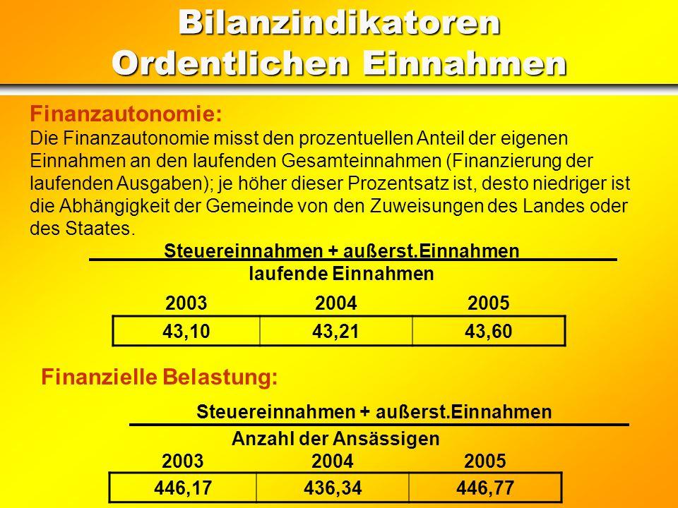 Entrate per Investimenti (in Euro) 2005 IV. Titel Entrate derivanti da alienazioni, da trasferimenti di capitale e da riscossione di crediti (senza ri