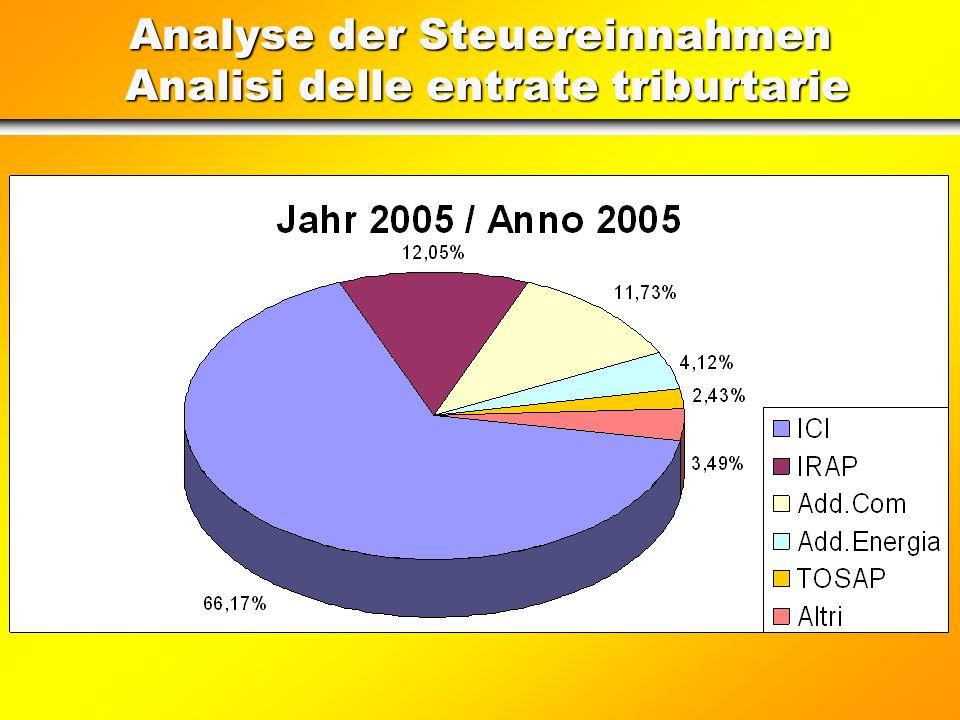 Analyse der Steuereinnahmen Analisi delle entrate triburtarie Wichtigsten Steuereinnahmen / Entrate tributarie più consistenti a)Gemeinde-Immobilienst