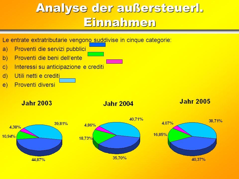 Analyse der außersteuerl. Einnahmen Die außersteuerlichen Einnahmen werden in fünf Kategorien eingeteilt: a)Einkünfte aus öffentlichen Diensten b)Eink