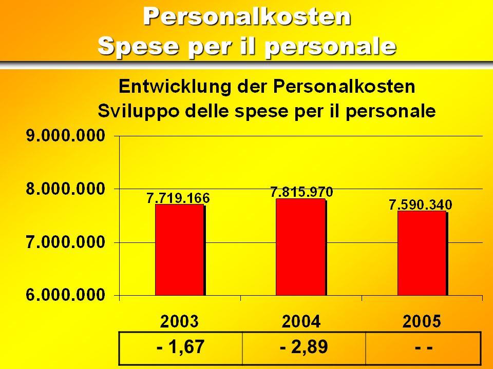 Ordentliche Ausgaben im Vergleich (2) Raffronto delle spese correnti (2) Pro Kopf Quote der laufenden Ausgaben Quota pro capite delle spese correnti 2