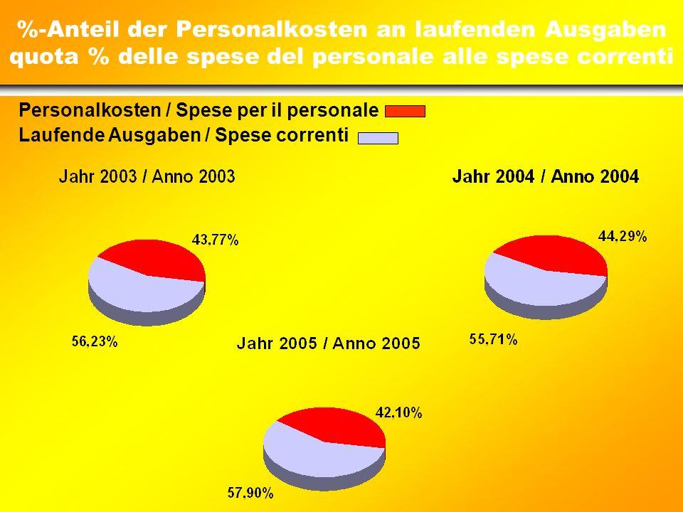 Personalkosten Spese per il personale - 1,67- 2,89-