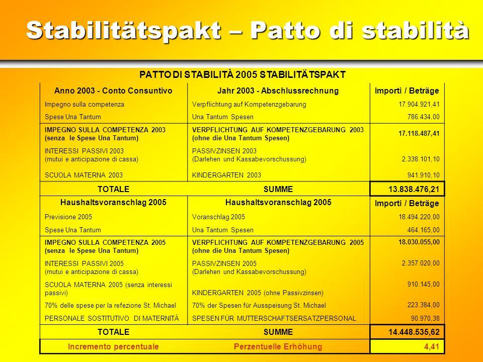 Stabilitätspakt – Patto di stabilità Abschlussrechnung 2005 – conto consuntivo 2005 (verpflichtete Ausgaben des Titel 1 – spese impegnate del titolo 1