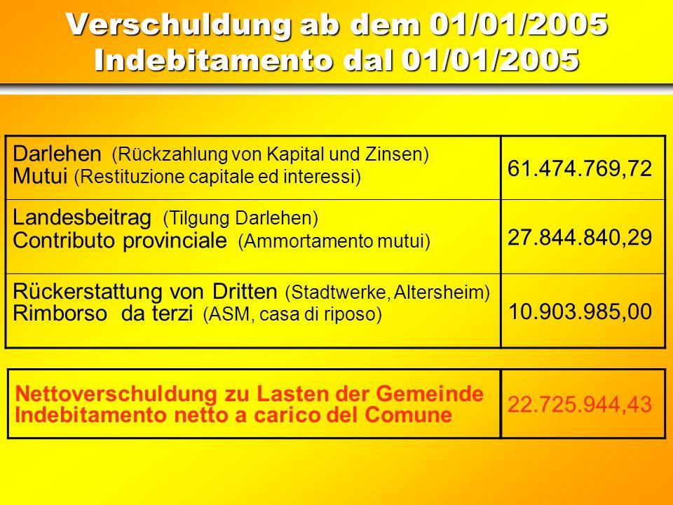 Stabilitätspakt – Patto di stabilità PATTO DI STABILITÀ 2005 STABILITÄTSPAKT Anno 2003 - Conto ConsuntivoJahr 2003 - AbschlussrechnungImporti / Beträg