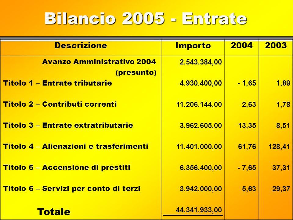 Ordentliche Ausgaben im Vergleich(1) Raffronto delle spese correnti (1) 2,262,18 - -