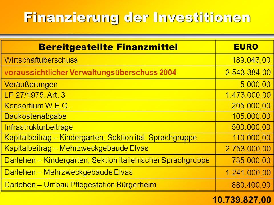 Indikatoren für Verschuldung Indicatori per l'indebitamento Pro Kopf Quote der Nettoverschuldung (Jahr 2005) Quota pro capite dell'indebitamento netto