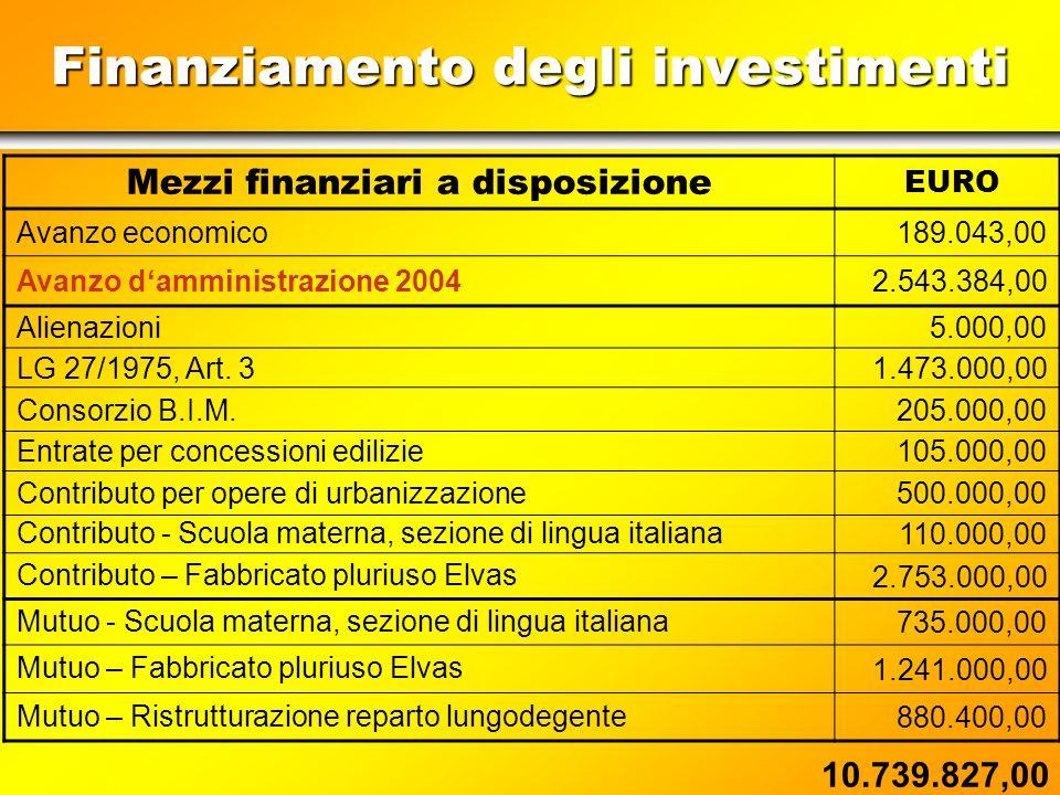Finanzierung der Investitionen Bereitgestellte Finanzmittel EURO Wirtschaftüberschuss189.043,00 voraussichtlicher Verwaltungsüberschuss 20042.543.384,