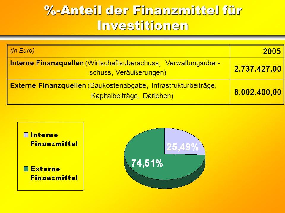 Finanziamento degli investimenti Mezzi finanziari a disposizione EURO Avanzo economico189.043,00 Avanzo d'amministrazione 20042.543.384,00 Alienazioni