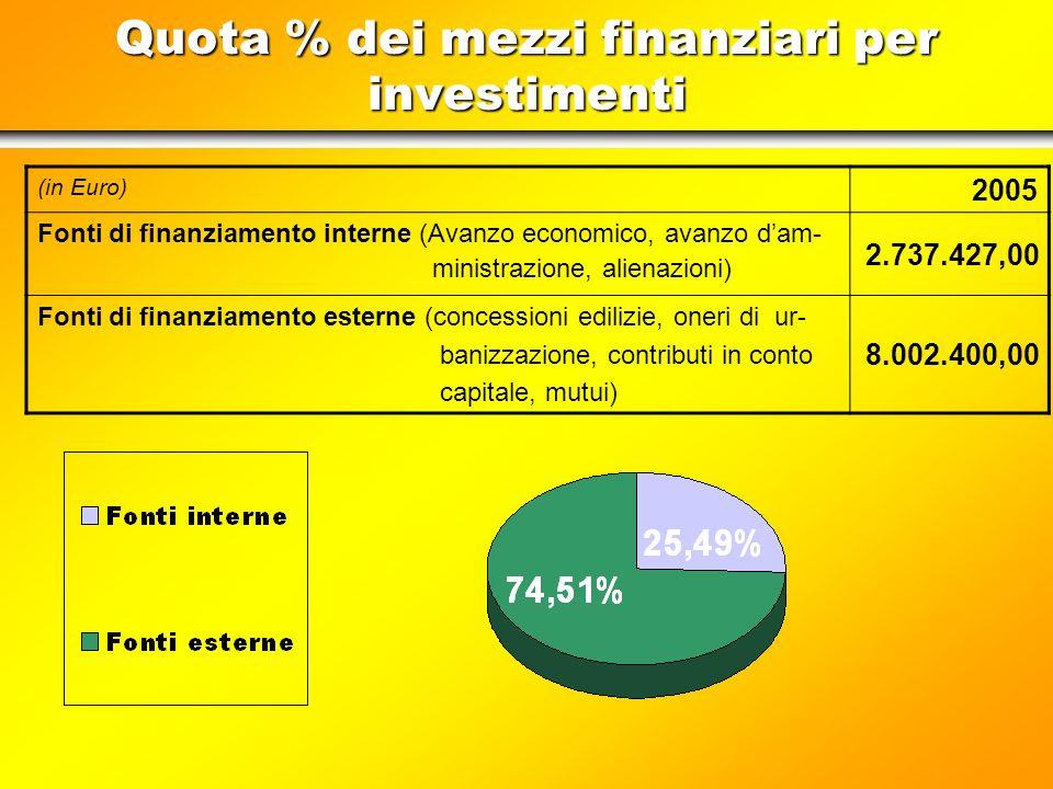 %-Anteil der Finanzmittel für Investitionen (in Euro) 2005 Interne Finanzquellen (Wirtschaftsüberschuss, Verwaltungsüber- schuss, Veräußerungen) 2.737