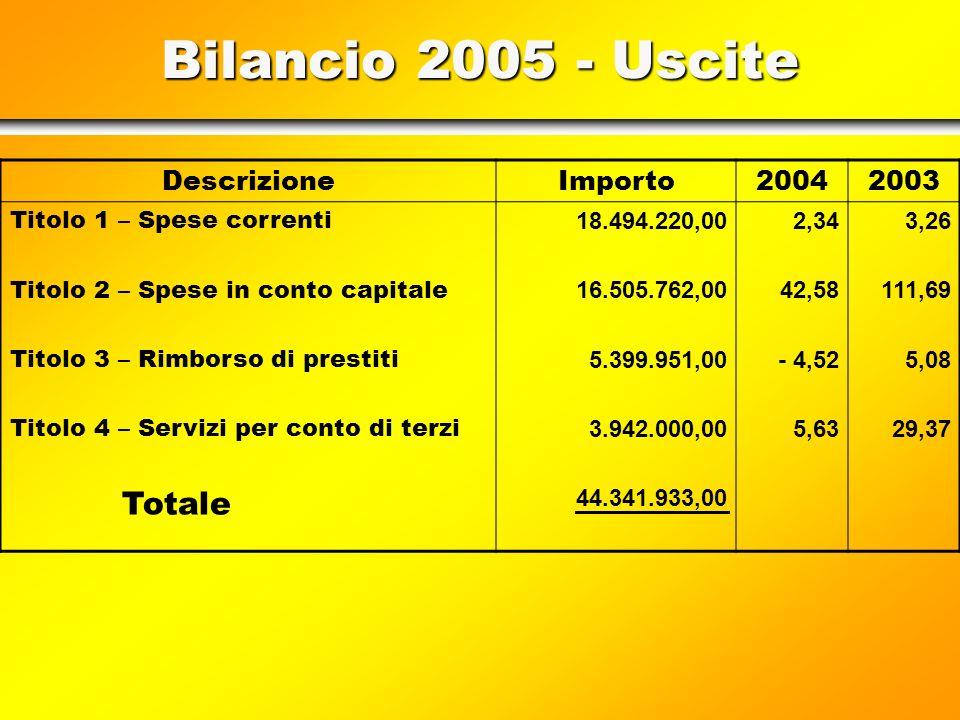 Investitionsausgaben 2005 Spese di Investimento 2005