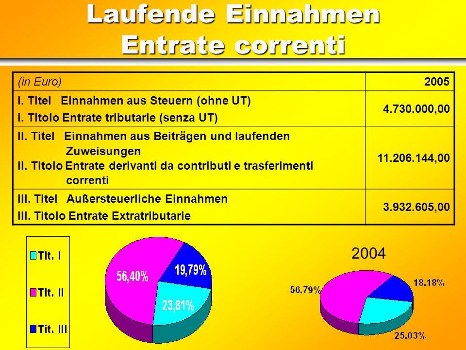 Laufende Einnahmen Entrate correnti (in Euro)2005 I.