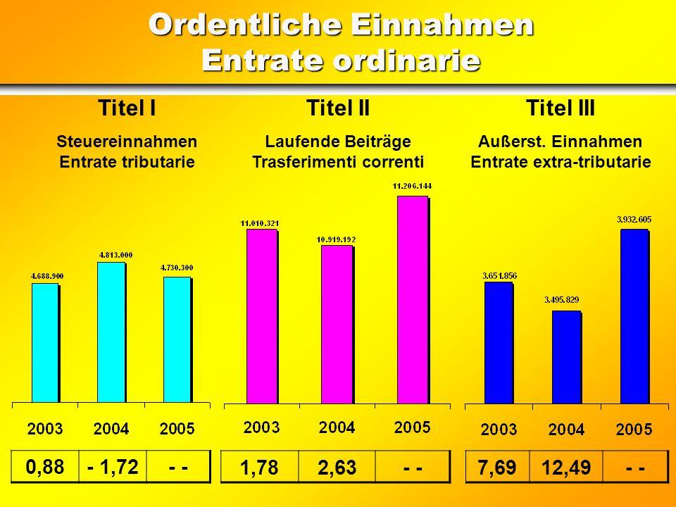 Laufende Einnahmen Entrate correnti (in Euro)2005 I. Titel Einnahmen aus Steuern (ohne UT) I. Titolo Entrate tributarie (senza UT) 4.730.000,00 II. Ti