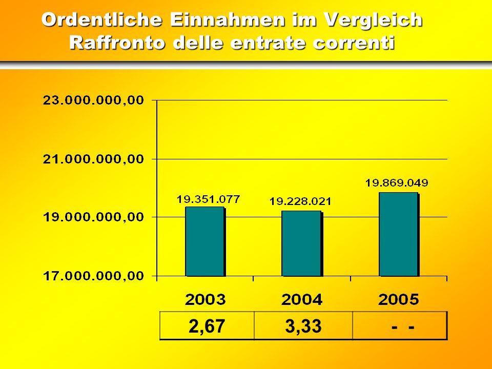 Ordentliche Einnahmen im Vergleich Raffronto delle entrate correnti 2,673,33 - -