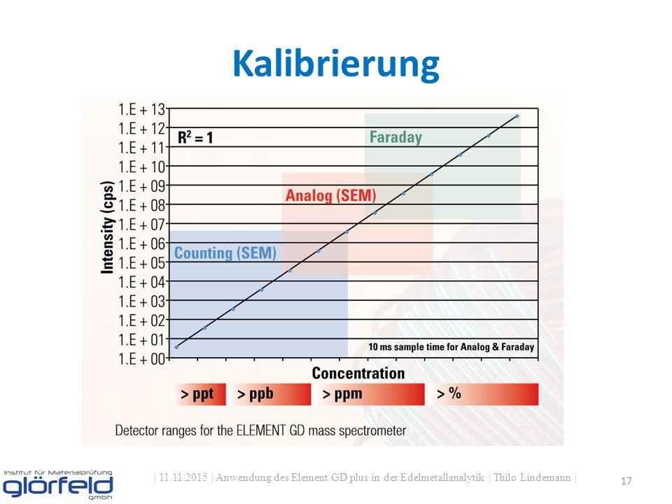 Kalibrierung | 11.11.2015 | Anwendung des Element GD plus in der Edelmetallanalytik | Thilo Lindemann | 17