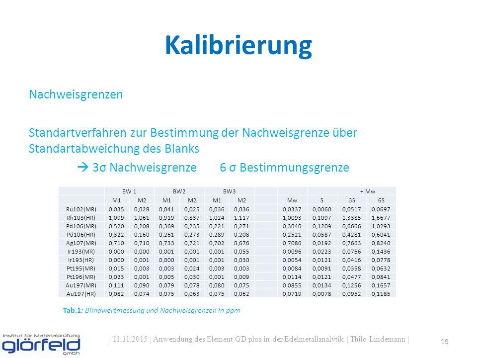 Kalibrierung | 11.11.2015 | Anwendung des Element GD plus in der Edelmetallanalytik | Thilo Lindemann | 19 Nachweisgrenzen Standartverfahren zur Bestimmung der Nachweisgrenze über Standartabweichung des Blanks  3σ Nachweisgrenze6 σ Bestimmungsgrenze BW 1BW2BW3 + Mw M1M2M1M2M1M2 MwS3S6S Ru102(MR)0,0350,0280,0410,0250,036 0,03370,00600,05170,0697 Rh103(HR)1,0991,0610,9190,8371,0241,1171,00930,10971,33851,6677 Pd106(MR)0,5200,2080,3690,2350,2210,2710,30400,12090,66661,0293 Pd106(HR)0,3220,1600,2610,2730,2890,2080,25210,05870,42810,6041 Ag107(MR)0,710 0,7330,7210,7020,6760,70860,01920,76630,8240 Ir193(MR)0,000 0,001 0,0550,00960,02230,07660,1436 Ir193(HR)0,0000,0010,0000,001 0,0300,00540,01210,04160,0778 Pt195(MR)0,0150,003 0,0240,003 0,00840,00910,03580,0632 Pt196(MR)0,0230,0010,0050,0300,0010,0090,01140,01210,04770,0841 Au197(MR)0,1110,0900,0790,0780,0800,0750,08550,01340,12560,1657 Au197(HR)0,0820,0740,0750,0630,0750,062 0,07190,00780,09520,1185 Tab.1: Blindwertmessung und Nachweisgrenzen in ppm