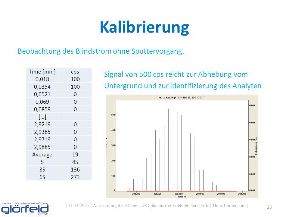 Kalibrierung | 11.11.2015 | Anwendung des Element GD plus in der Edelmetallanalytik | Thilo Lindemann | 25 Beobachtung des Blindstrom ohne Sputtervorgang.